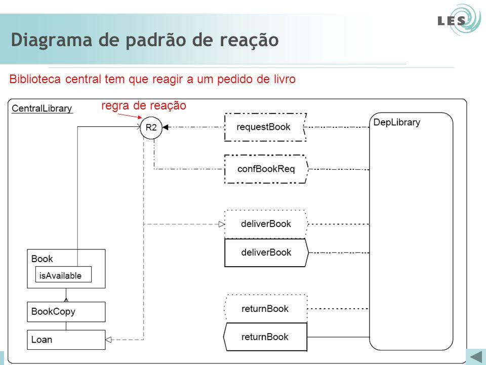 Software Engineering Lab (LES) – PUC-Rio Diagrama de padrão de reação Biblioteca central tem que reagir a um pedido de livro regra de reação