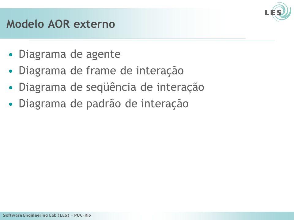 Software Engineering Lab (LES) – PUC-Rio Modelo AOR externo Diagrama de agente Diagrama de frame de interação Diagrama de seqüência de interação Diagrama de padrão de interação