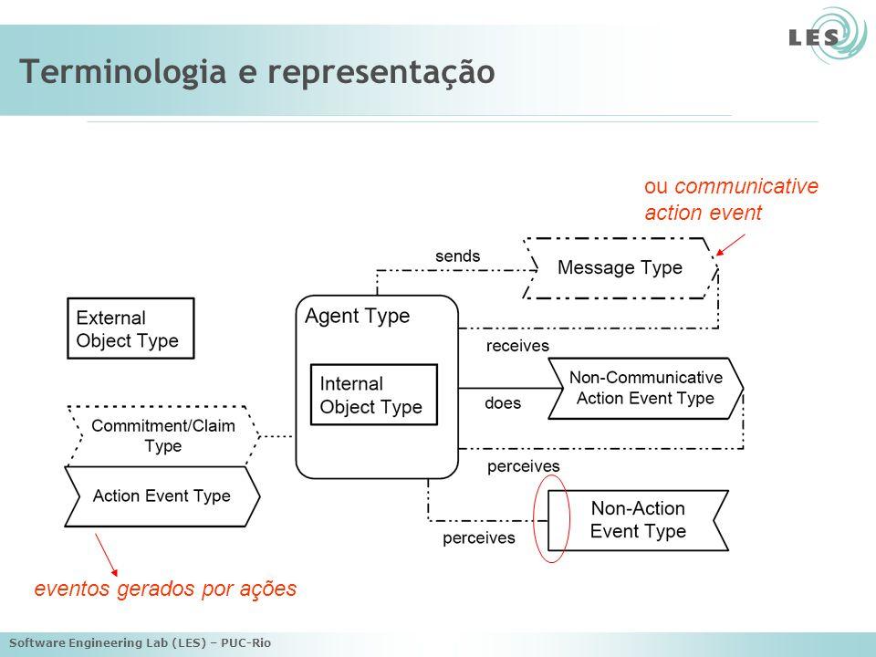 Software Engineering Lab (LES) – PUC-Rio Objeto Relacionamentos com outros objetos: –Associação –Generalização / especialização –Agregação / composição Relacionamentos com agentes: –Associação –Agregação / composição (contém)