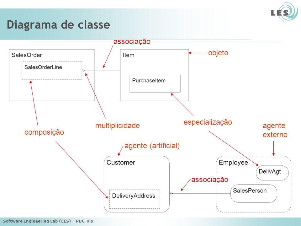 Software Engineering Lab (LES) – PUC-Rio Diagrama de classe objeto composição especialização multiplicidade agente (artificial) agente externo associação