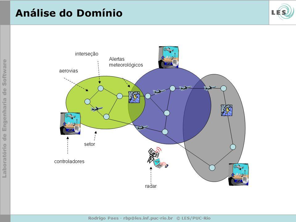 Rodrigo Paes - rbp@les.inf.puc-rio.br © LES/PUC-Rio Análise do Domínio interseção aerovias radar controladores setor Alertas meteorológicos
