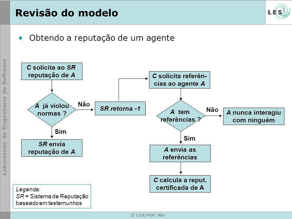 © LES/PUC-Rio Revisão do modelo Obtendo a reputação de um agente C solicita ao SR reputação de A A já violou normas ? C solicita referên- cias ao agen