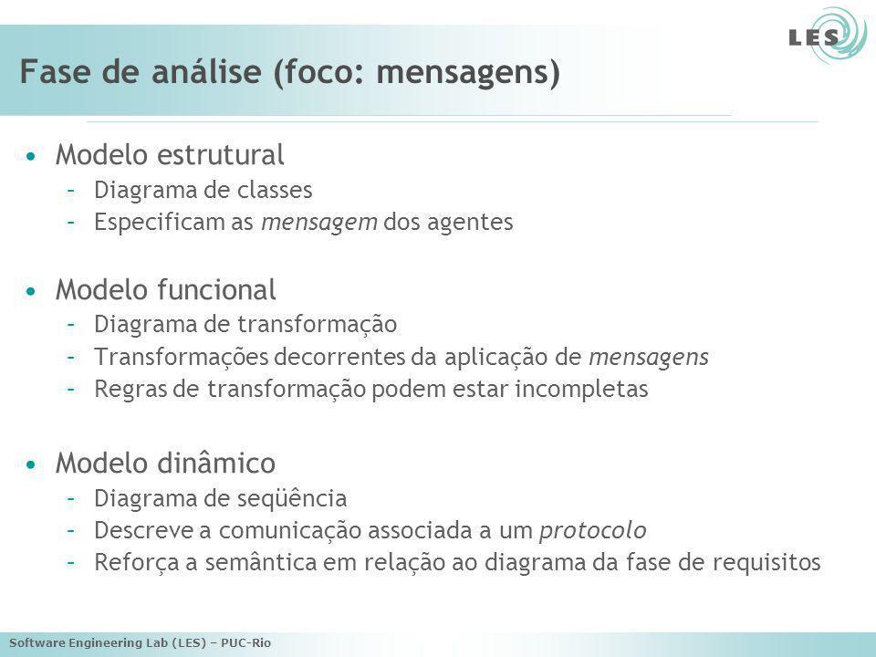 Software Engineering Lab (LES) – PUC-Rio Fase de análise (foco: mensagens) Modelo estrutural –Diagrama de classes –Especificam as mensagem dos agentes