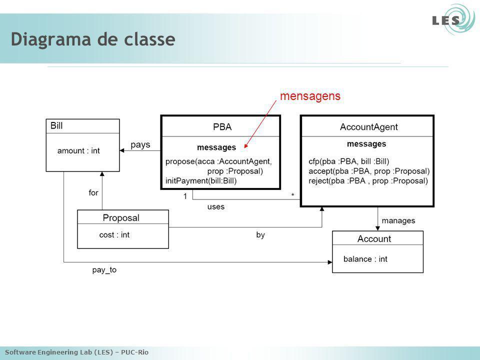 Software Engineering Lab (LES) – PUC-Rio Diagrama de classe mensagens