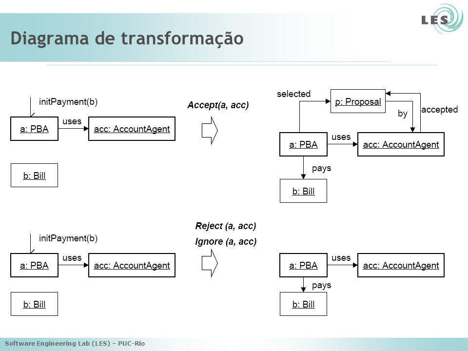 Software Engineering Lab (LES) – PUC-Rio Diagrama de transformação