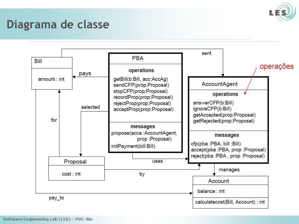 Software Engineering Lab (LES) – PUC-Rio Diagrama de classe operações