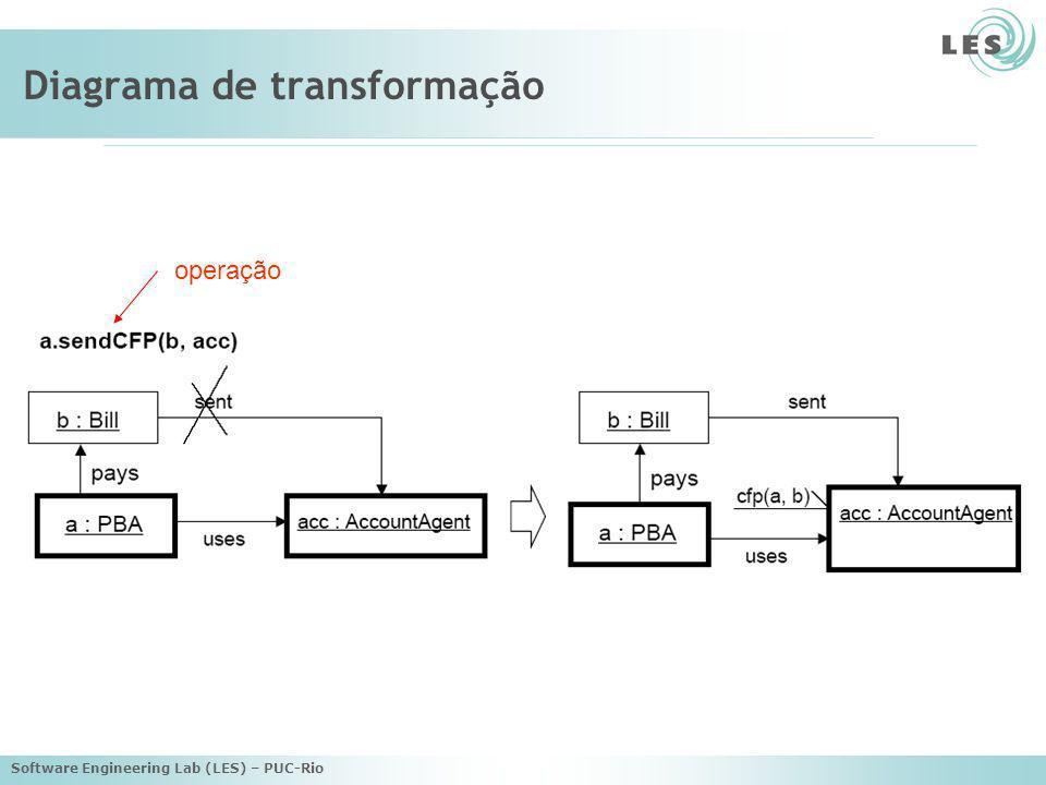 Software Engineering Lab (LES) – PUC-Rio Diagrama de transformação operação