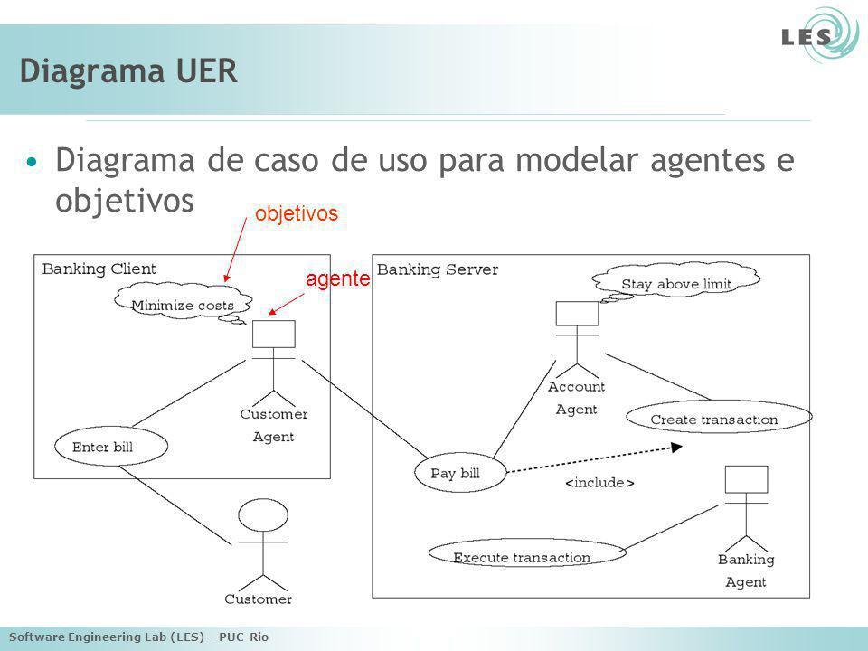 Software Engineering Lab (LES) – PUC-Rio Diagrama de estado nome da operação