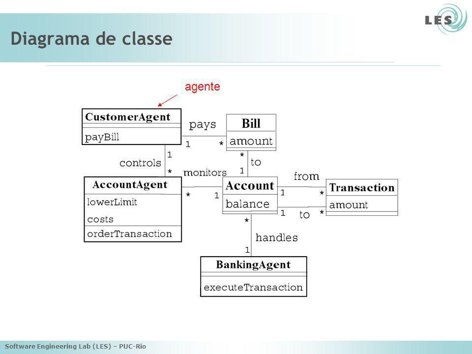 Software Engineering Lab (LES) – PUC-Rio Diagrama de transformação caso de uso sai de uma conta para a outra