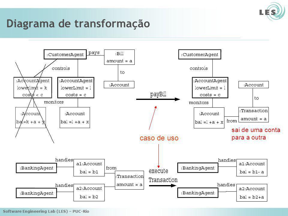 Software Engineering Lab (LES) – PUC-Rio Diagrama de seqüência mensagens com atos da fala