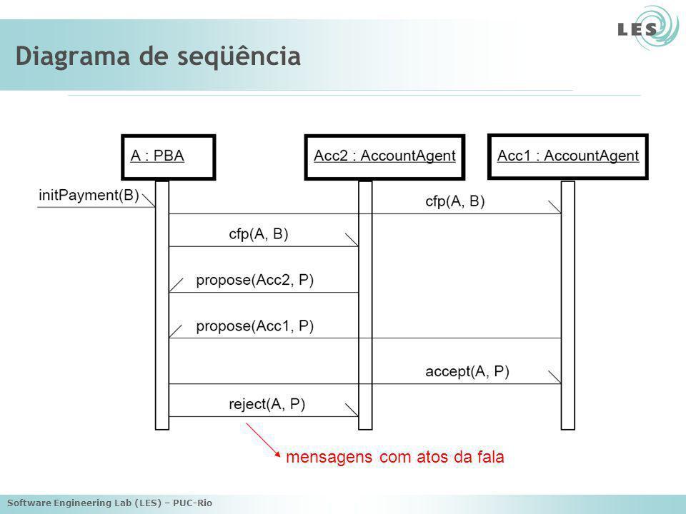Software Engineering Lab (LES) – PUC-Rio Fase de análise (foco: mensagens) Modelo estrutural –Diagrama de classes –Especificam as mensagem dos agentes Modelo funcional –Diagrama de transformação –Transformações decorrentes da aplicação de mensagens –Regras de transformação podem estar incompletas Modelo dinâmico –Diagrama de seqüência –Descreve a comunicação associada a um protocolo –Reforça a semântica em relação ao diagrama da fase de requisitos