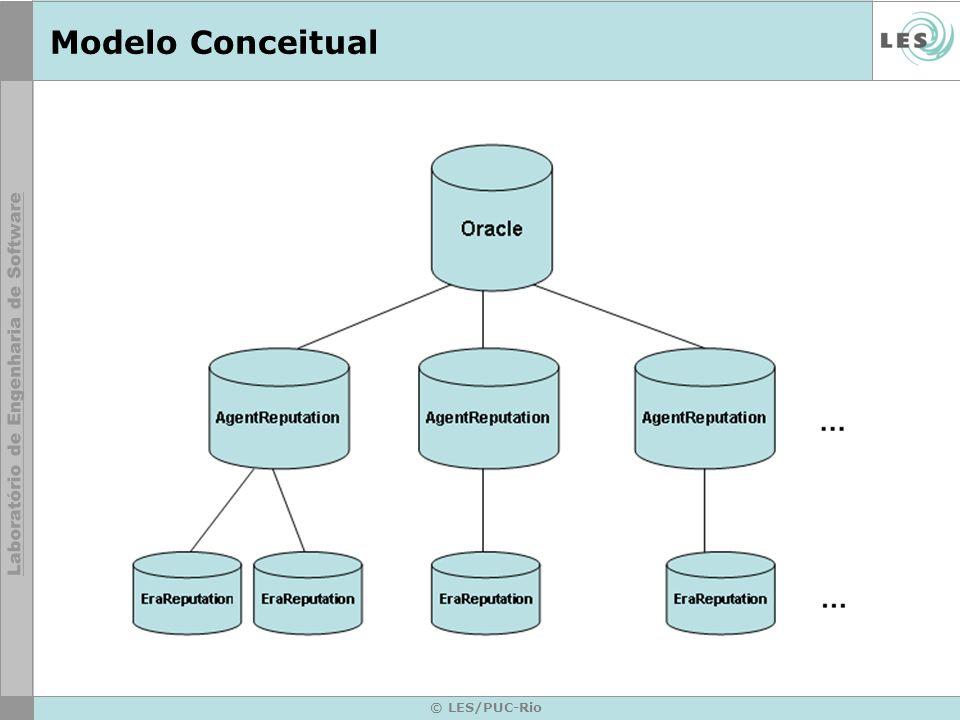 © LES/PUC-Rio Governance Framework Framework para o Cálculo de Reputações de agentes de software baseado em Testemunhos.