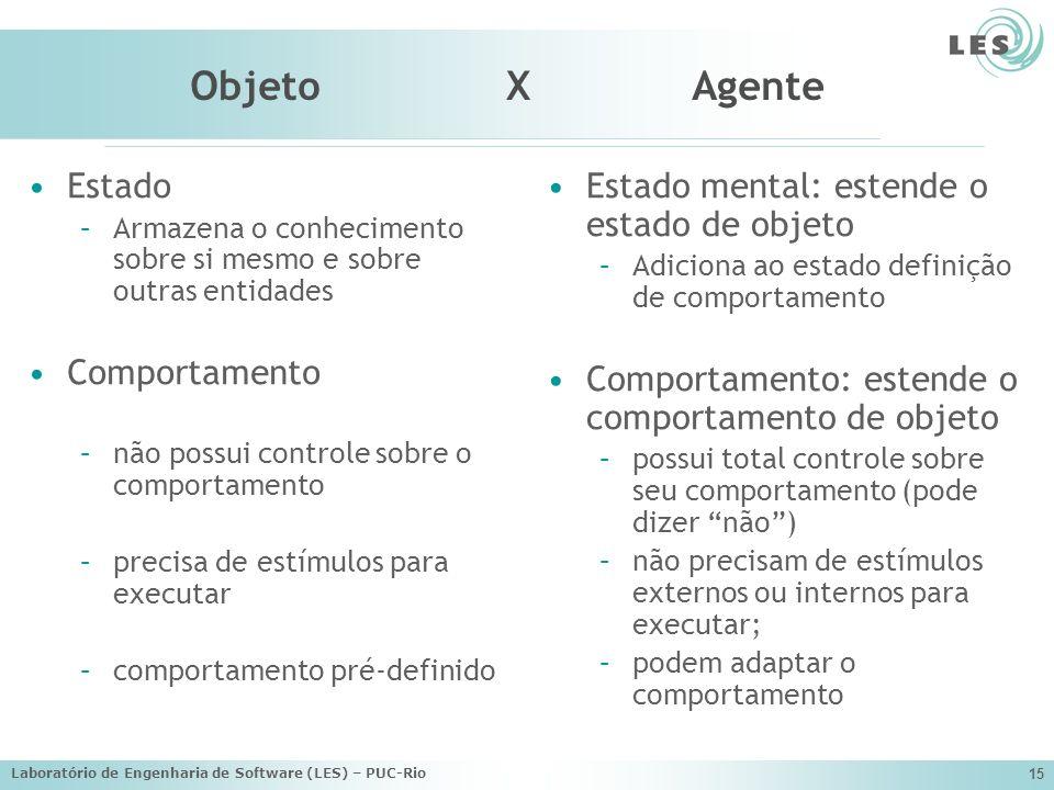 Laboratório de Engenharia de Software (LES) – PUC-Rio 15 Objeto X Agente Estado –Armazena o conhecimento sobre si mesmo e sobre outras entidades Compo