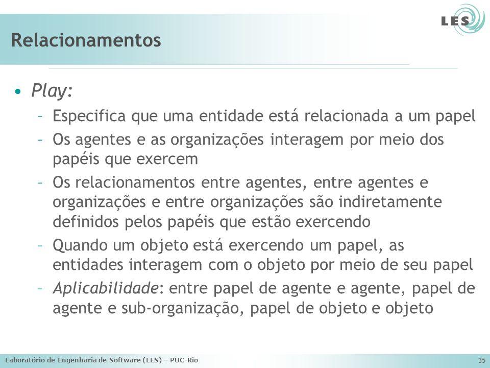 Laboratório de Engenharia de Software (LES) – PUC-Rio 35 Relacionamentos Play: –Especifica que uma entidade está relacionada a um papel –Os agentes e