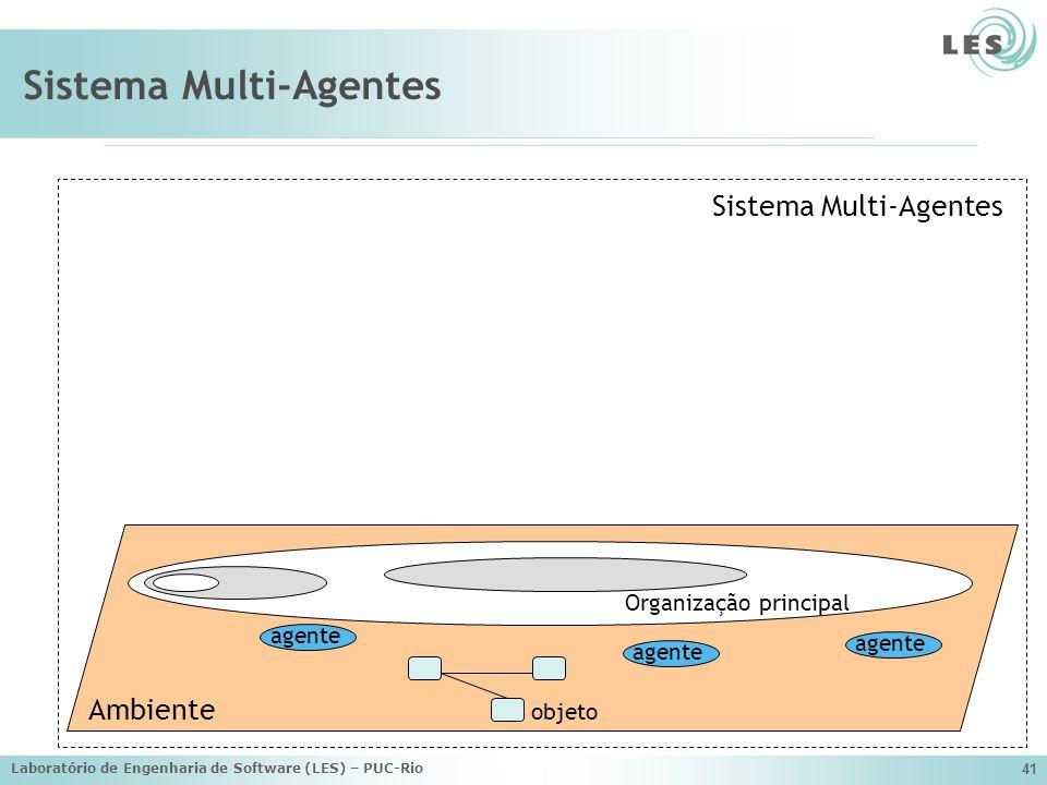Laboratório de Engenharia de Software (LES) – PUC-Rio 41 Sistema Multi-Agentes Ambiente Sistema Multi-Agentes agente Organização principal objeto