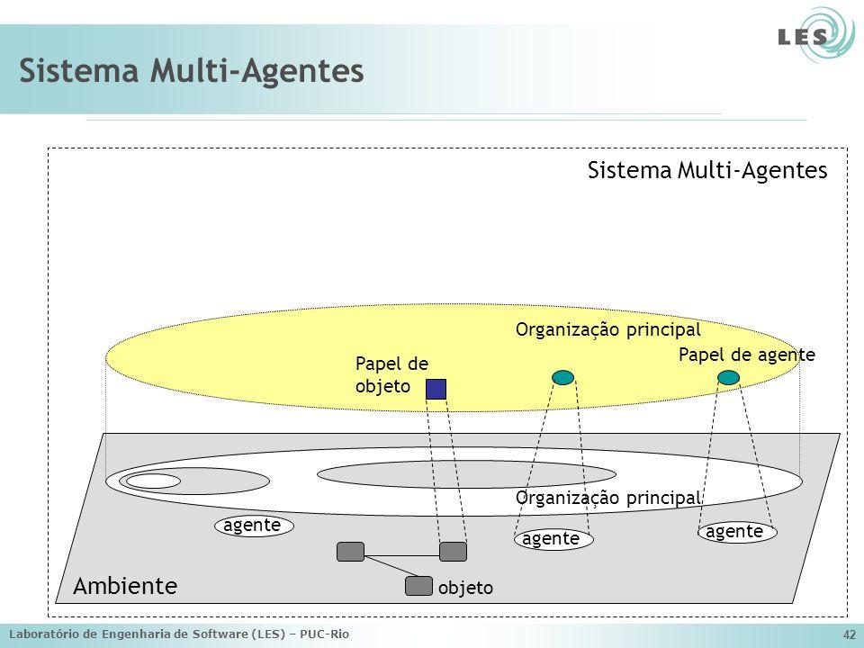 Laboratório de Engenharia de Software (LES) – PUC-Rio 42 Sistema Multi-Agentes Ambiente Sistema Multi-Agentes agente Organização principal objeto Orga