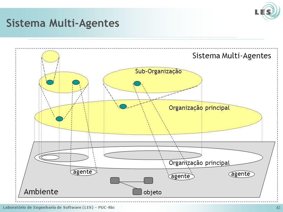 Laboratório de Engenharia de Software (LES) – PUC-Rio 43 Organização principal Sistema Multi-Agentes Ambiente agente Organização principal objeto Sub-
