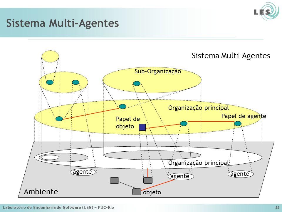 Laboratório de Engenharia de Software (LES) – PUC-Rio 44 Organização principal Sistema Multi-Agentes Ambiente agente Organização principal objeto Sub-