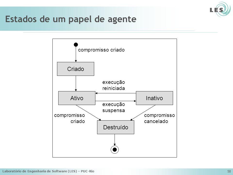 Laboratório de Engenharia de Software (LES) – PUC-Rio 58 Estados de um papel de agente Criado Ativo Destruído Inativo compromisso criado compromisso c