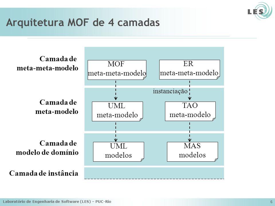 Laboratório de Engenharia de Software (LES) – PUC-Rio 6 Camada de meta-modelo Camada de modelo de domínio Camada de meta-meta-modelo Camada de instânc