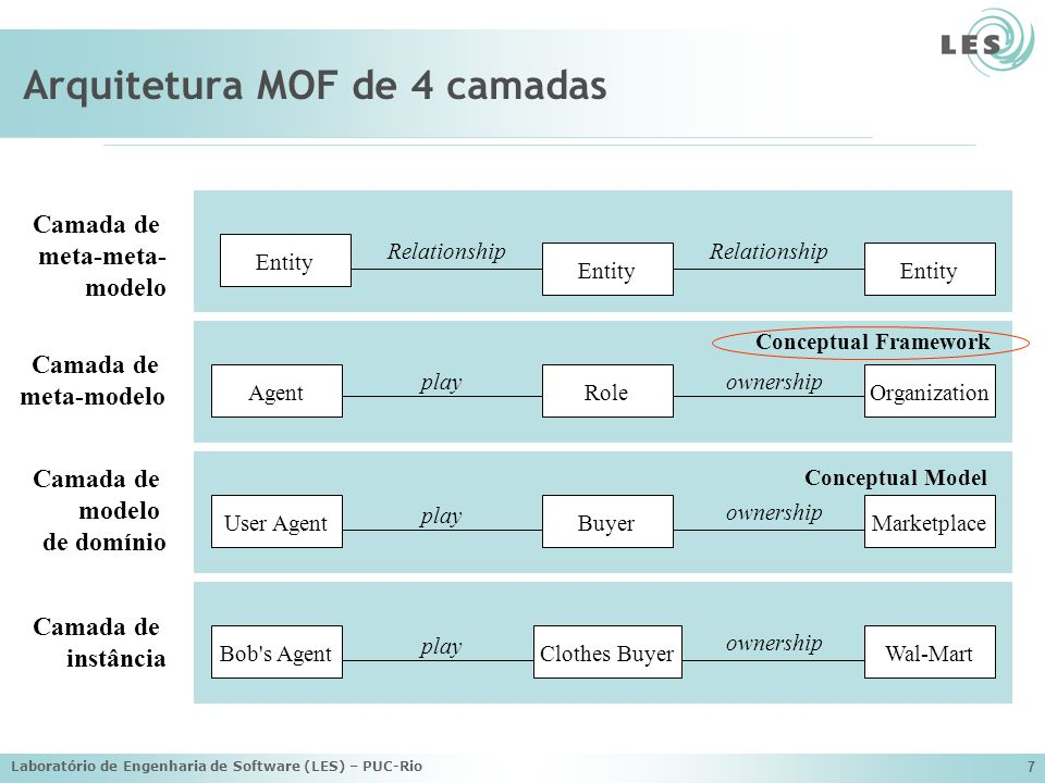 Laboratório de Engenharia de Software (LES) – PUC-Rio 7 Arquitetura MOF de 4 camadas AgentOrganizationRole playownership User AgentMarketplaceBuyer pl