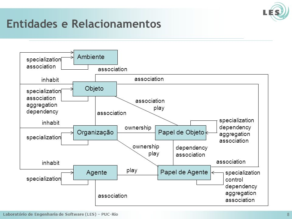Laboratório de Engenharia de Software (LES) – PUC-Rio 8 Entidades e Relacionamentos Organização Agente Papel de Agente Papel de Objeto AmbienteObjeto