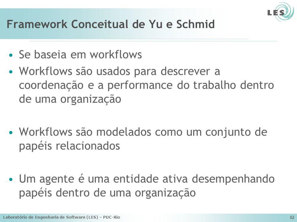 Laboratório de Engenharia de Software (LES) – PUC-Rio 82 Framework Conceitual de Yu e Schmid Se baseia em workflows Workflows são usados para descreve