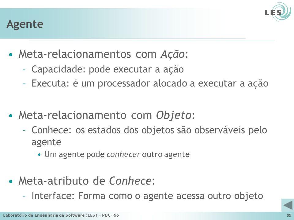 Laboratório de Engenharia de Software (LES) – PUC-Rio 99 Agente Meta-relacionamentos com Ação: –Capacidade: pode executar a ação –Executa: é um proces