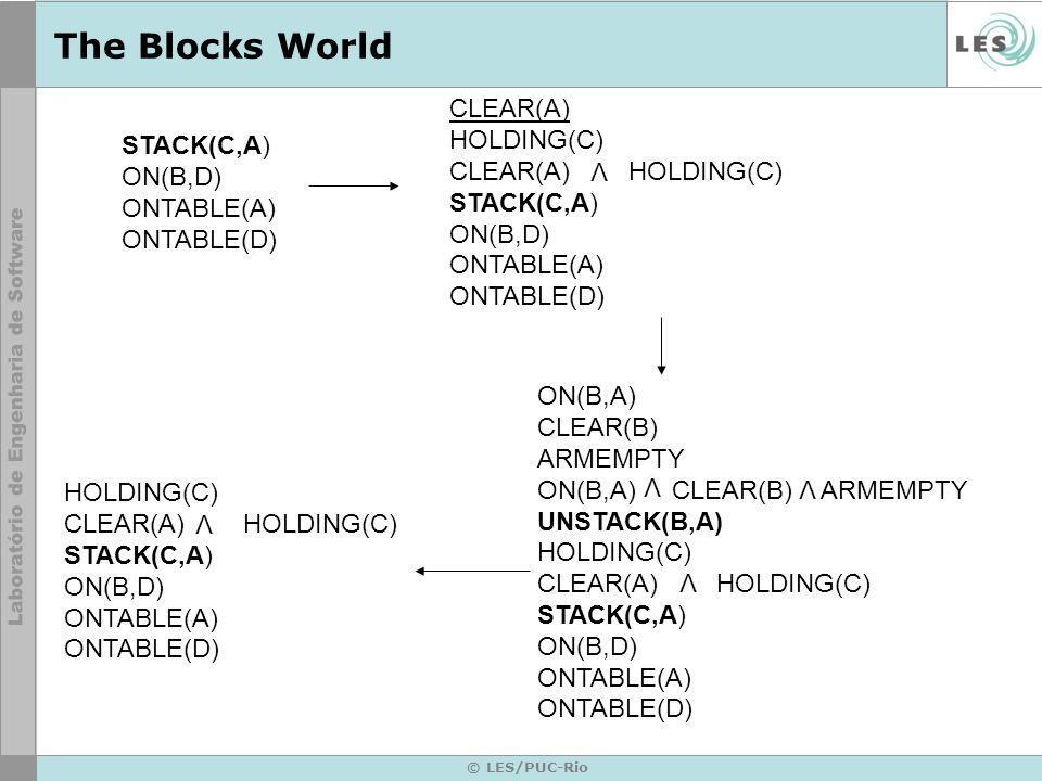 © LES/PUC-Rio The Blocks World STACK(C,A) ON(B,D) ONTABLE(A) ONTABLE(D) CLEAR(A) HOLDING(C) CLEAR(A) HOLDING(C) STACK(C,A) ON(B,D) ONTABLE(A) ONTABLE(D) V ON(B,A) CLEAR(B) ARMEMPTY ON(B,A) CLEAR(B) ARMEMPTY UNSTACK(B,A) HOLDING(C) CLEAR(A) HOLDING(C) STACK(C,A) ON(B,D) ONTABLE(A) ONTABLE(D) HOLDING(C) CLEAR(A) HOLDING(C) STACK(C,A) ON(B,D) ONTABLE(A) ONTABLE(D) V V V V