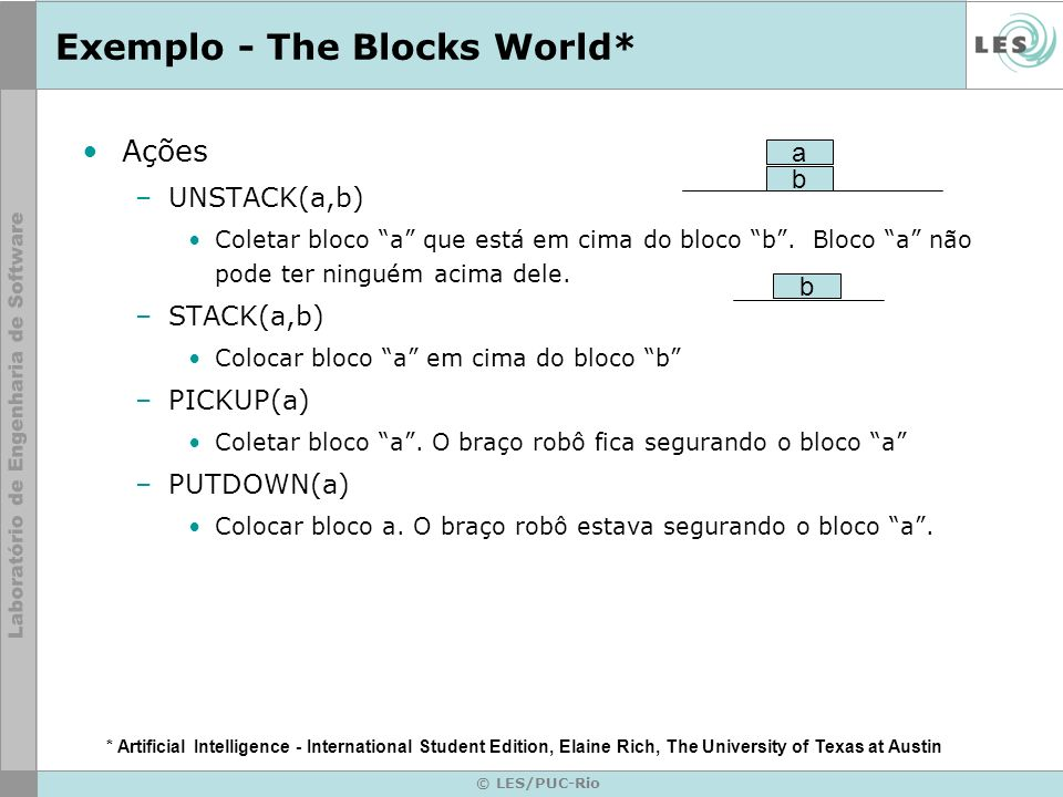 © LES/PUC-Rio Exemplo - The Blocks World* Ações –UNSTACK(a,b) Coletar bloco a que está em cima do bloco b. Bloco a não pode ter ninguém acima dele. –S