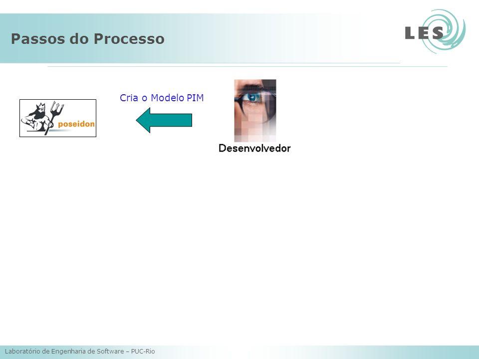 Laboratório de Engenharia de Software – PUC-Rio Passos do Processo Cria o Modelo PIM