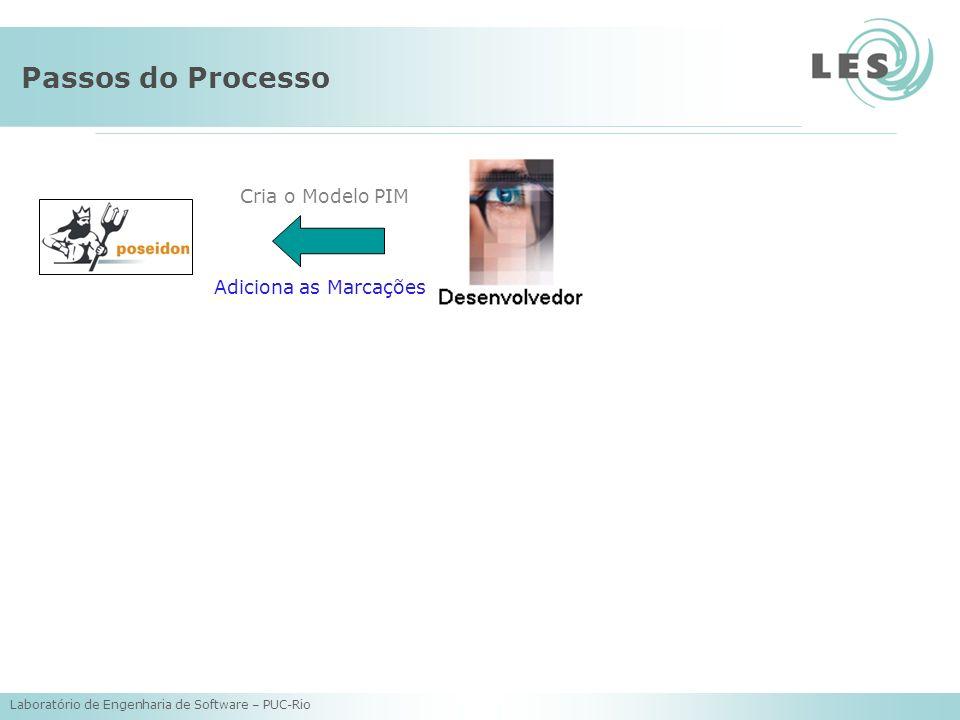 Laboratório de Engenharia de Software – PUC-Rio Passos do Processo Cria o Modelo PIM Adiciona as Marcações