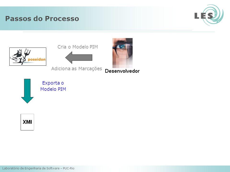 Laboratório de Engenharia de Software – PUC-Rio Passos do Processo Cria o Modelo PIM Adiciona as Marcações Exporta o Modelo PIM