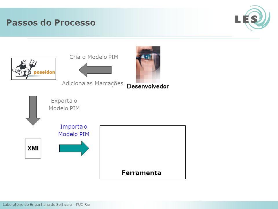 Laboratório de Engenharia de Software – PUC-Rio Passos do Processo Cria o Modelo PIM Adiciona as Marcações Exporta o Modelo PIM Importa o Modelo PIM Ferramenta