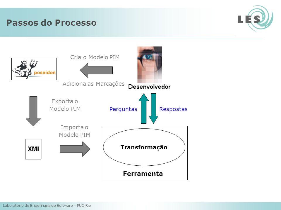 Laboratório de Engenharia de Software – PUC-Rio Passos do Processo Transformação Cria o Modelo PIM Adiciona as Marcações Exporta o Modelo PIM Importa o Modelo PIM Ferramenta RespostasPerguntas