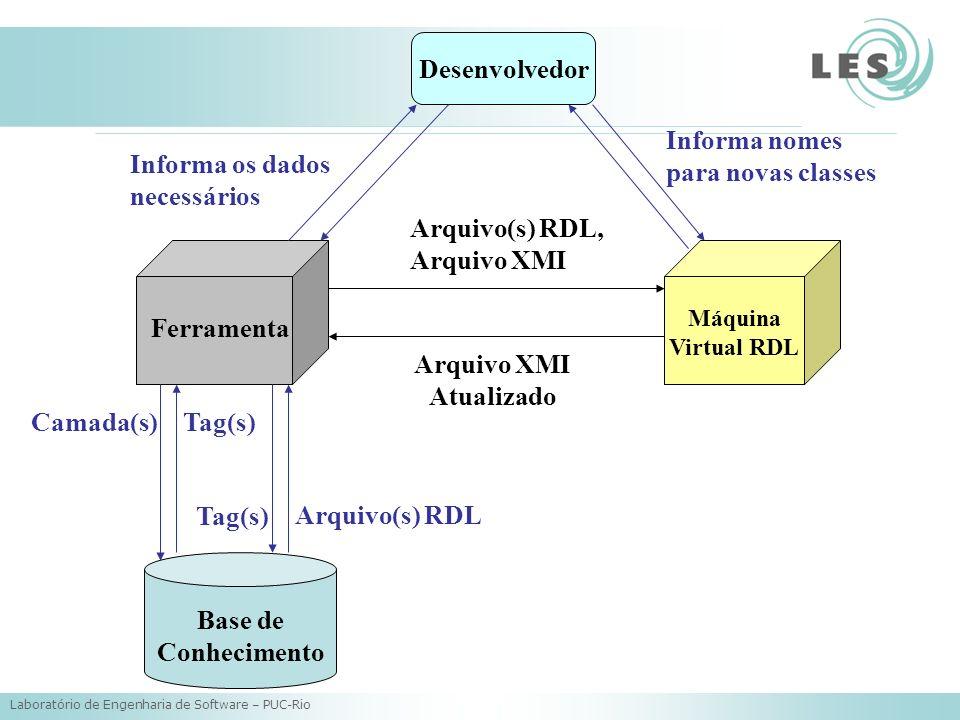 Laboratório de Engenharia de Software – PUC-Rio Ferramenta Base de Conhecimento Arquivo(s) RDL Máquina Virtual RDL Camada(s)Tag(s) Arquivo(s) RDL, Arquivo XMI Desenvolvedor Informa os dados necessários Informa nomes para novas classes Arquivo XMI Atualizado