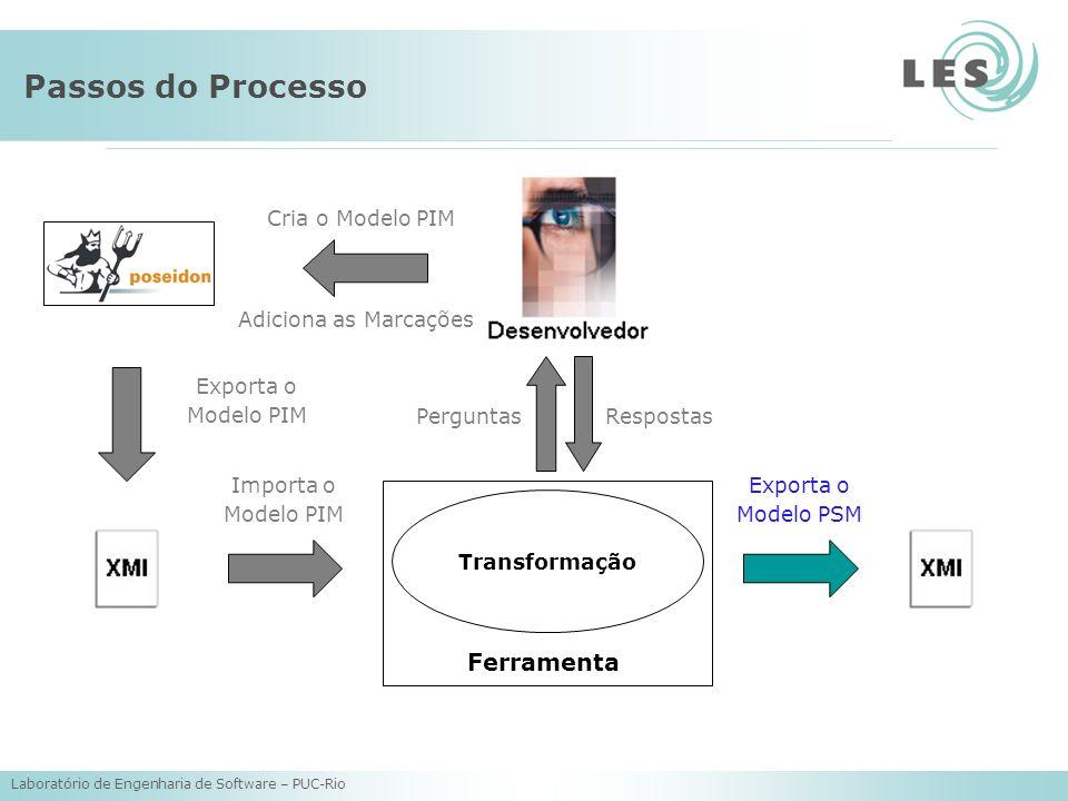 Laboratório de Engenharia de Software – PUC-Rio Passos do Processo Transformação Cria o Modelo PIM Adiciona as Marcações Exporta o Modelo PIM Importa o Modelo PIM Exporta o Modelo PSM Ferramenta RespostasPerguntas