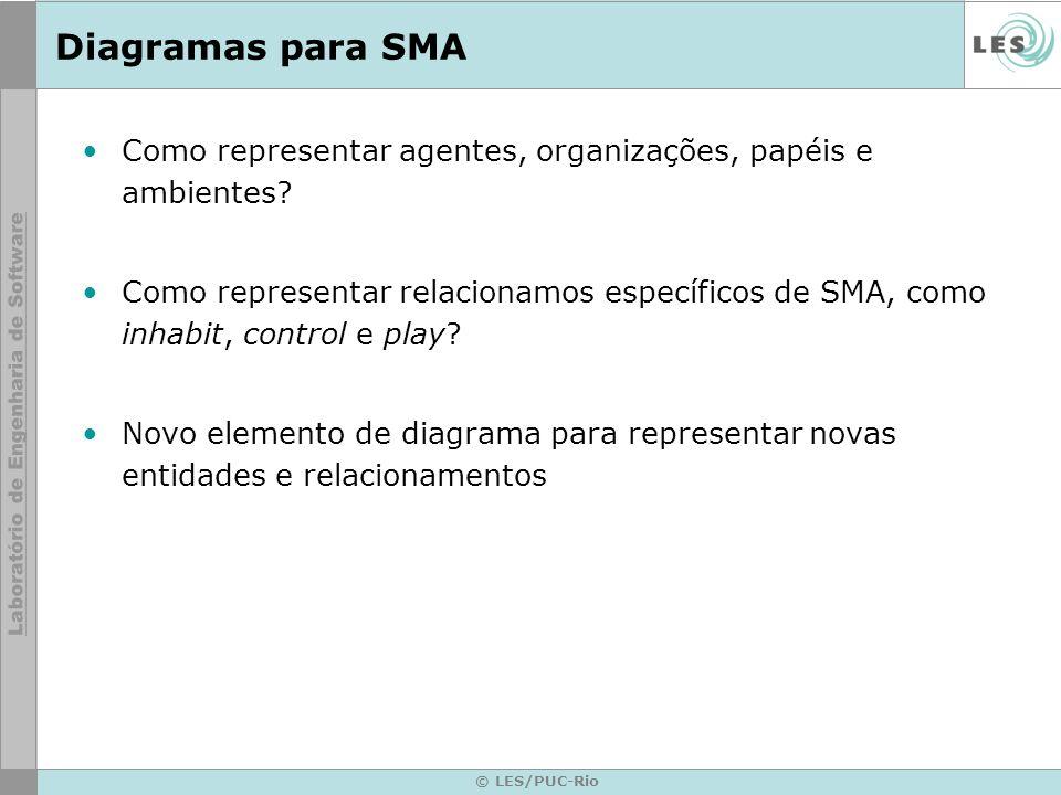 © LES/PUC-Rio Diagramas para SMA Como representar agentes, organizações, papéis e ambientes.