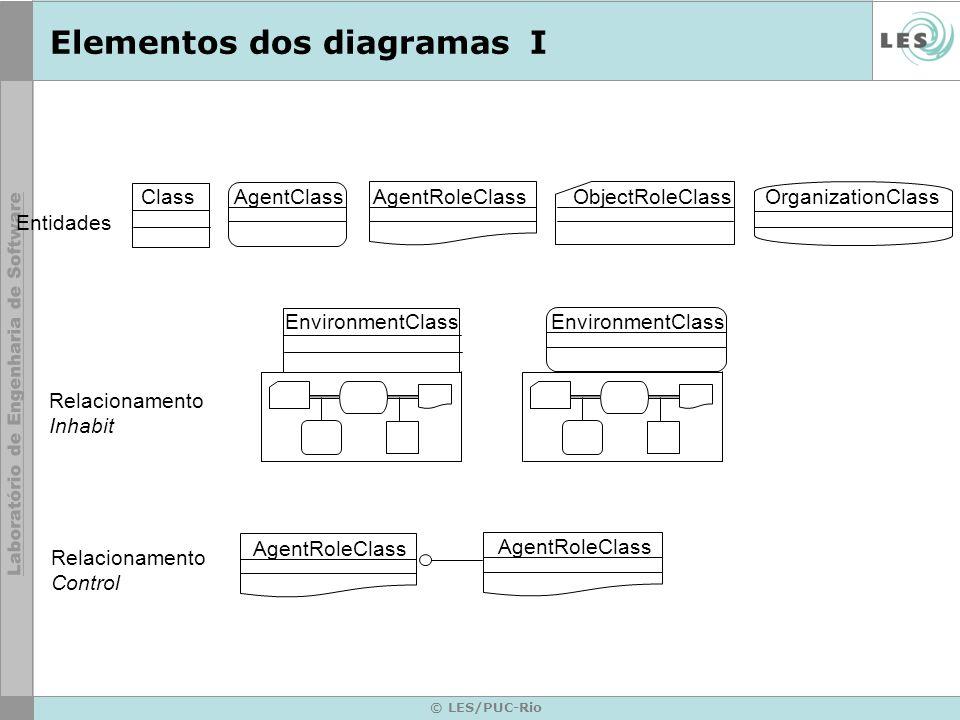 © LES/PUC-Rio Elementos dos diagramasI ObjectRoleClassOrganizationClassAgentRoleClassAgentClassClass AgentRoleClass EnvironmentClass Relacionamento Inhabit Relacionamento Control Entidades