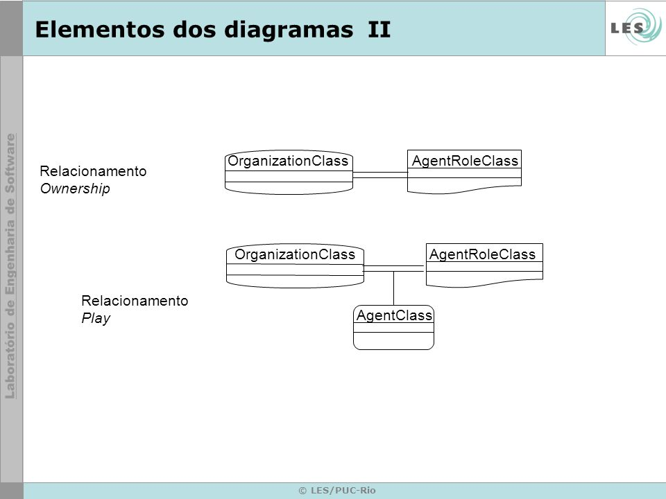 © LES/PUC-Rio Elementos dos diagramasII OrganizationClassAgentRoleClass OrganizationClassAgentRoleClass AgentClass Relacionamento Ownership Relacionamento Play