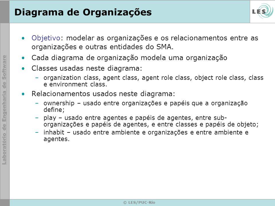 © LES/PUC-Rio Diagrama de Organizações Objetivo: modelar as organizações e os relacionamentos entre as organizações e outras entidades do SMA.