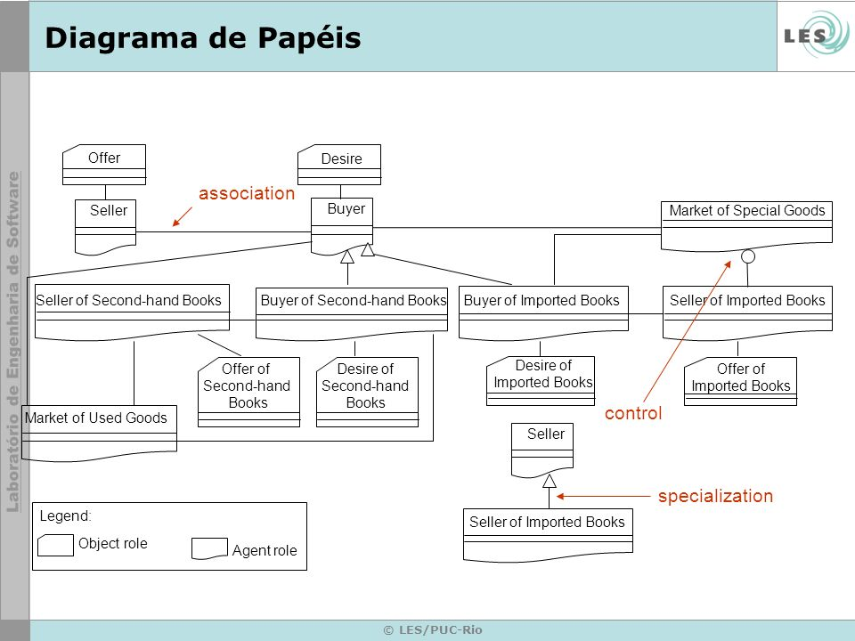 © LES/PUC-Rio Diagrama de Papéis Market of Special Goods Offer Desire Buyer Buyer of Imported Books Seller of Imported Books Seller Desire of Imported