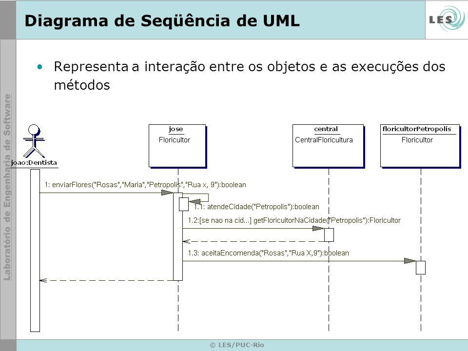 © LES/PUC-Rio Diagrama de Seqüência de UML Representa a interação entre os objetos e as execuções dos métodos