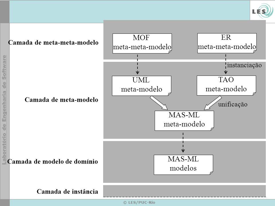 © LES/PUC-Rio Camada de meta-modelo Camada de modelo de domínio Camada de meta-meta-modelo Camada de instância MOF meta-meta-modelo ER meta-meta-modelo UML meta-modelo TAO meta-modelo MAS-ML meta-modelo instanciação MAS-ML modelos unificação