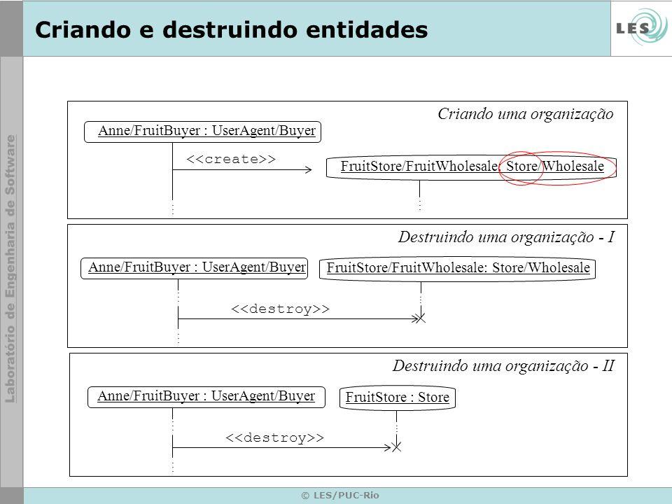 © LES/PUC-Rio Criando e destruindo entidades Anne/FruitBuyer : UserAgent/Buyer >............