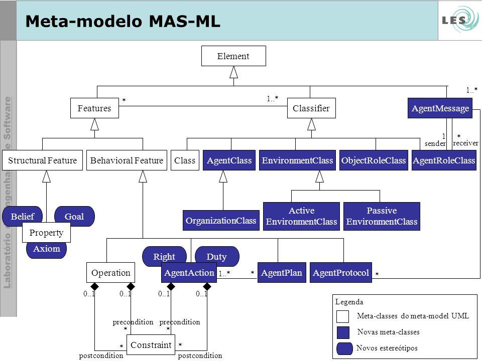 © LES/PUC-Rio Meta-modelo MAS-ML DutyRight FeaturesClassifier Structural FeatureBehavioral Feature BeliefGoal Axiom Operation Property ClassAgentClassObjectRoleClass OrganizationClass AgentPlan Meta-classes do meta-model UML Novas meta-classes Novos estereótipos Legenda AgentRoleClass AgentAction 1..** * sender receiver 1 * Element AgentProtocol AgentMessage 1..* * Constraint postcondition precondition 0..1 * ** * EnvironmentClass Active EnvironmentClass Passive EnvironmentClass