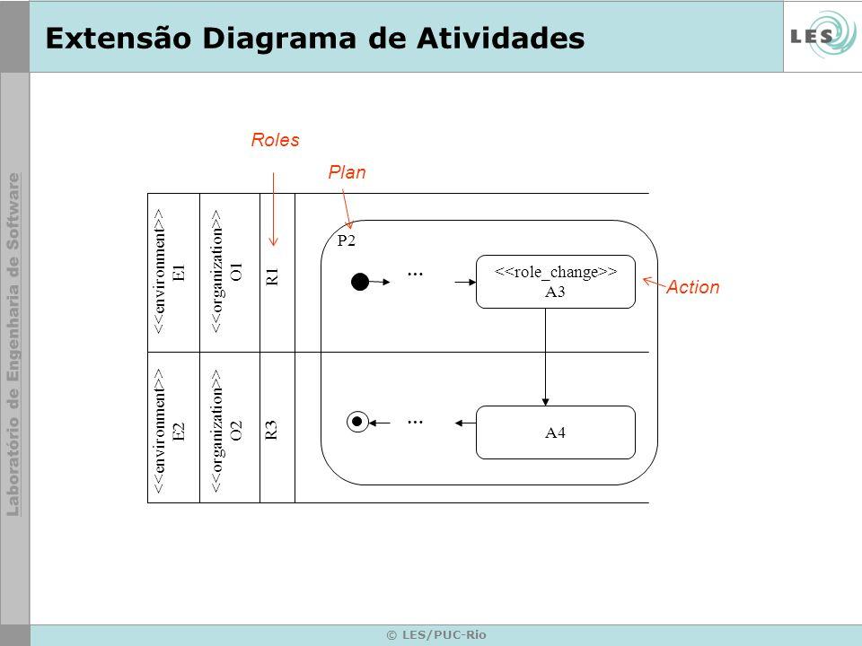 © LES/PUC-Rio Extensão Diagrama de Atividades > A3 A4 … … > E1 > E2 > O2 > O1 R3 R1 P2 Plan Action Roles