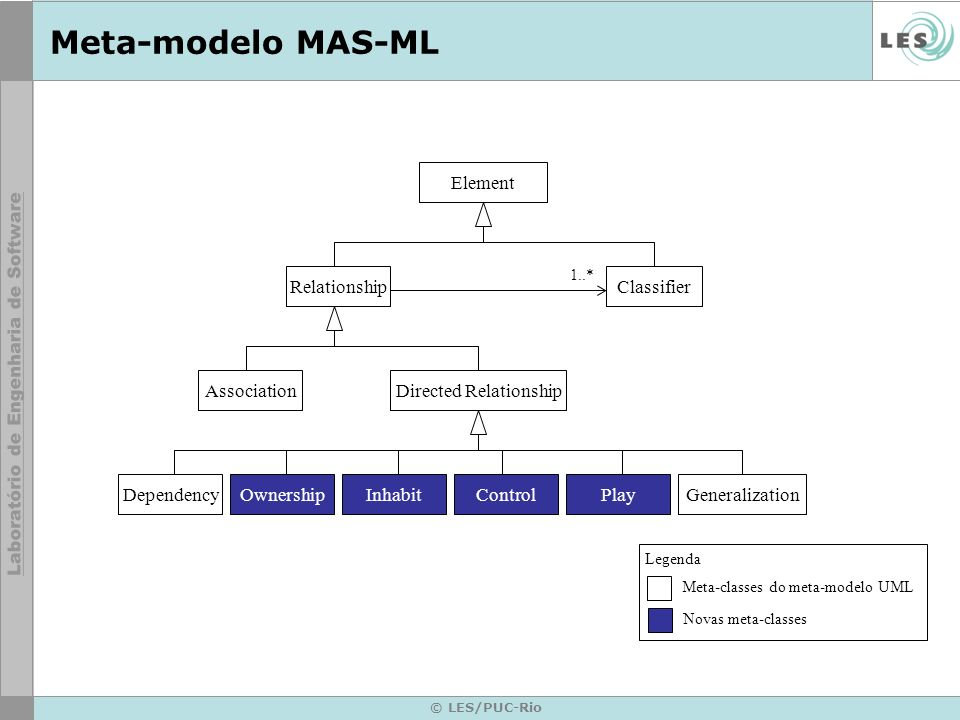 © LES/PUC-Rio Meta-modelo MAS-ML Relationship Directed Relationship Classifier Element Association DependencyOwnershipInhabitControlPlayGeneralization 1..* Meta-classes do meta-modelo UML Novas meta-classes Legenda