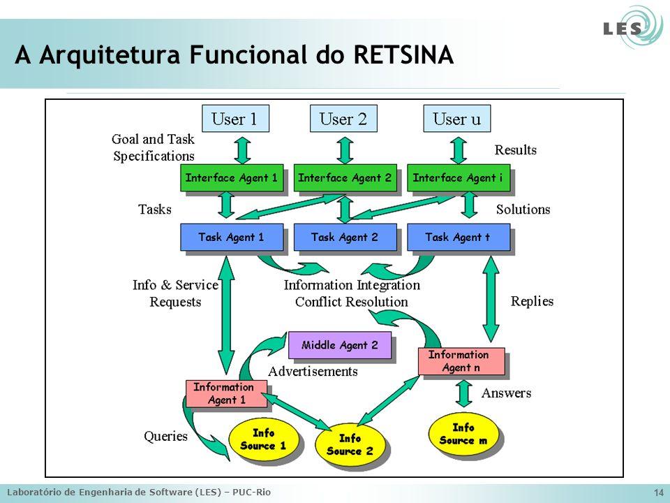 Laboratório de Engenharia de Software (LES) – PUC-Rio 14 A Arquitetura Funcional do RETSINA