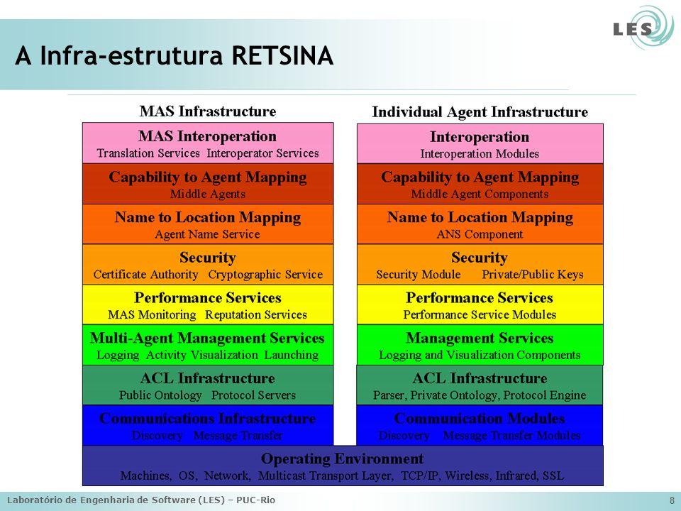 Laboratório de Engenharia de Software (LES) – PUC-Rio 39 Exemplo de Implementação usando ADM